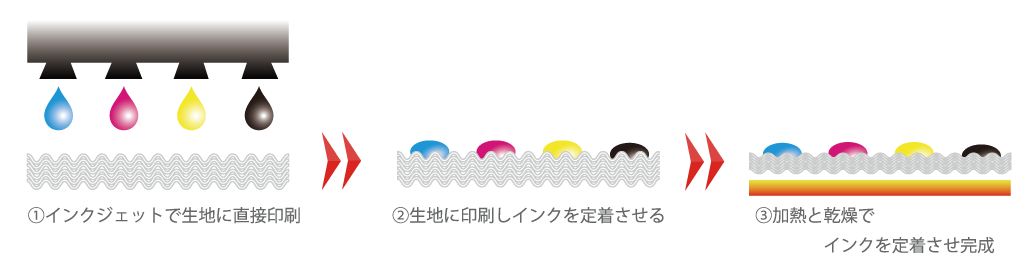 (弱)溶剤インクジェット印刷