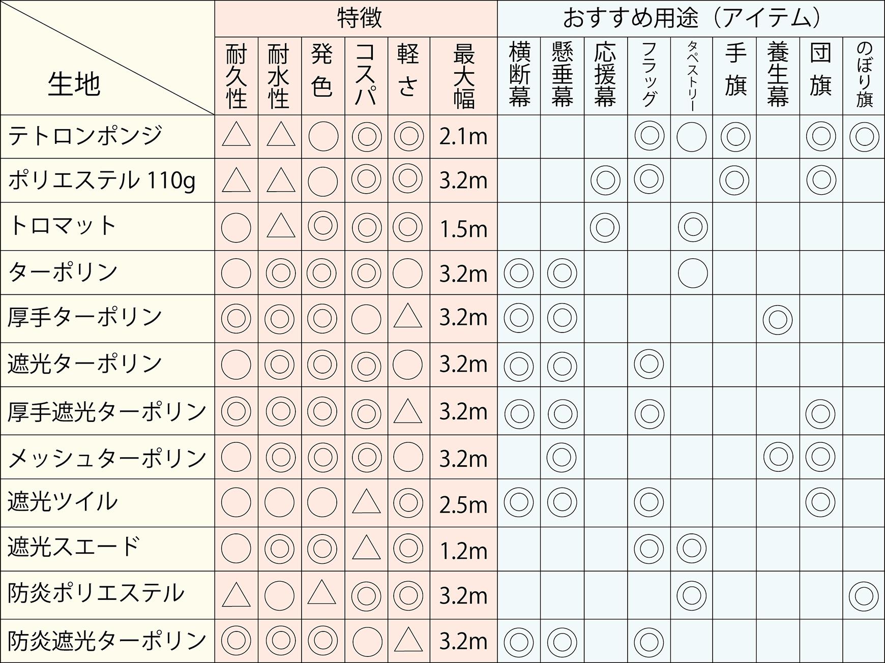 アドマク_生地比較表