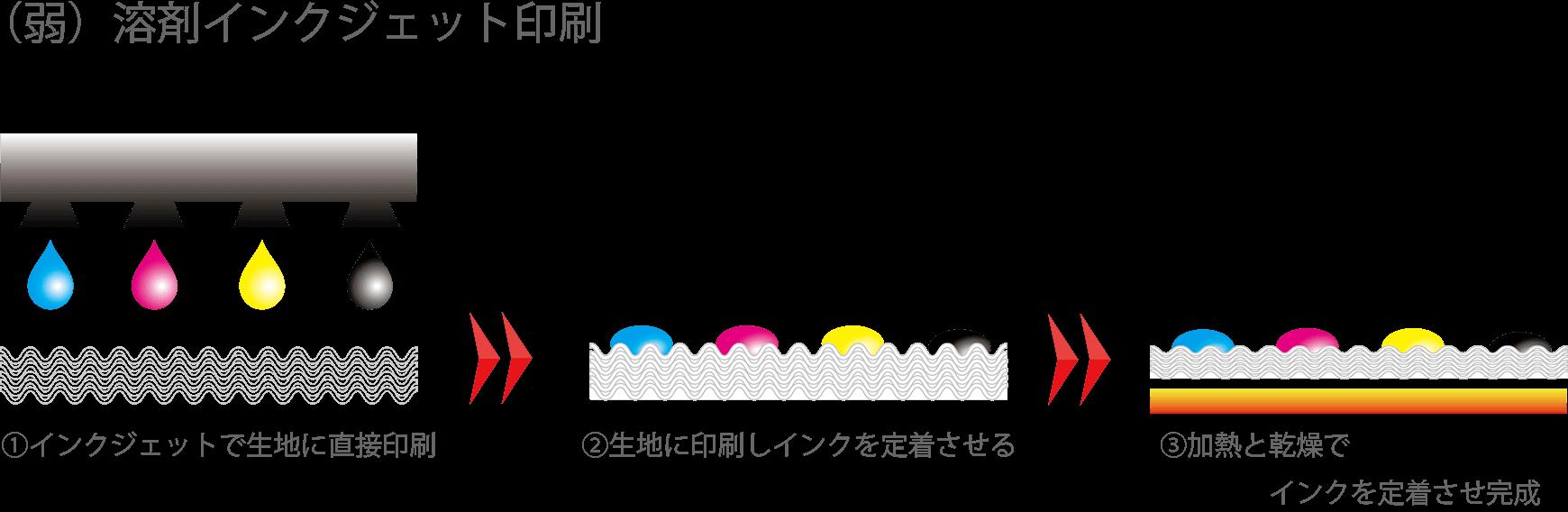 アドマク_溶剤インクジェット